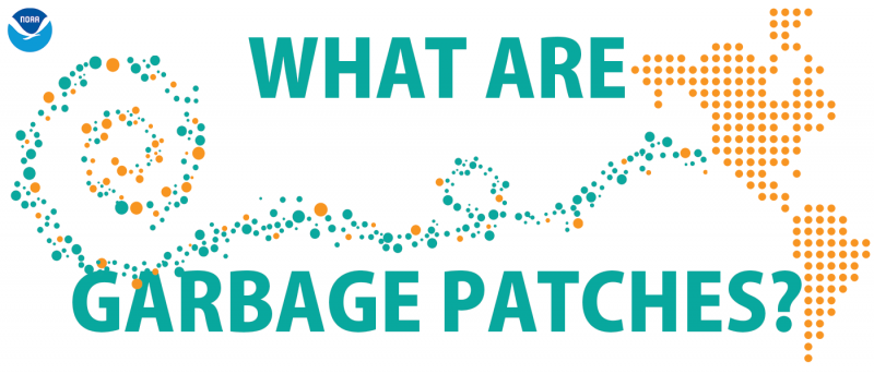 "Graphic of debris forming a garbage patch with the text ""What are garbage patches?""."