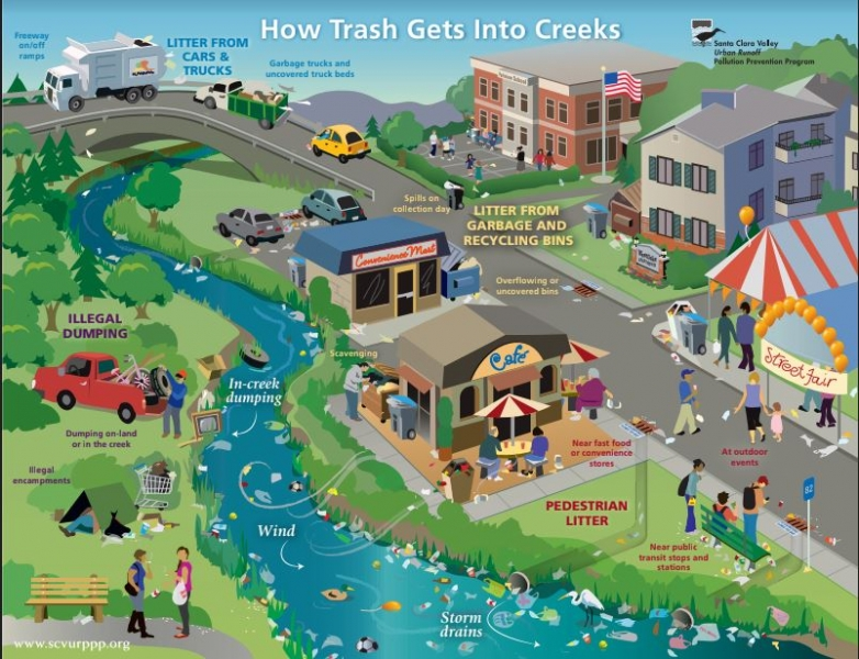 A graphic that shows the different sources and pathways of marine debris.