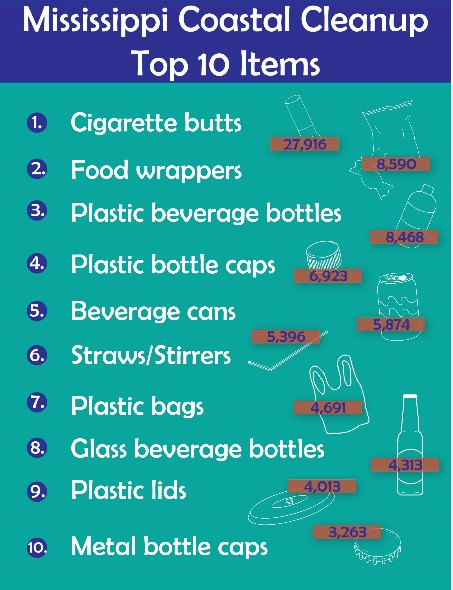List of the top ten items found at the 2016 Mississippi Coastal Cleanup.