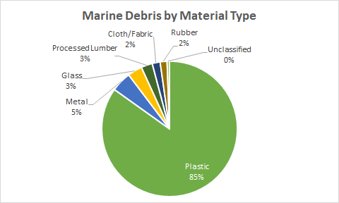 Pie chart of marine debris by material type.