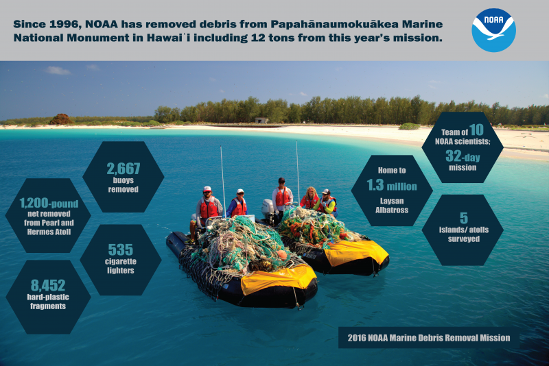 An infographic portraying the amount of debris that has been removed friom the Northwestern Hawaiian Islands. The image shows volunteers in two boats loaded with derelict nets.