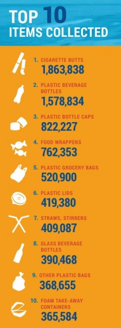 A list of the top ten items found. First, cigarette butts (1,863,838). Second, plastic beverage bottles (1,578,834). Third, plastic bottle caps (822,227). Fourth, food wrappers (762,353). Fifth, plastic grocery bags (520,900). Sixth, plastic lids (419,380). Seventh, straws and stirrers (409,087). Eighth, glass beverage bottles (390,468). Ninth, other plastic bags (368,655). Tenth, foam take-away containers (365,584).