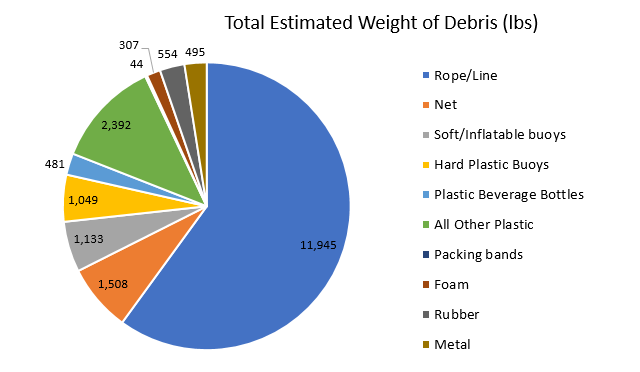 A pie chart showing the estimated weight by debris type, of marine debris removed on St. Paul Island located in Alaska.